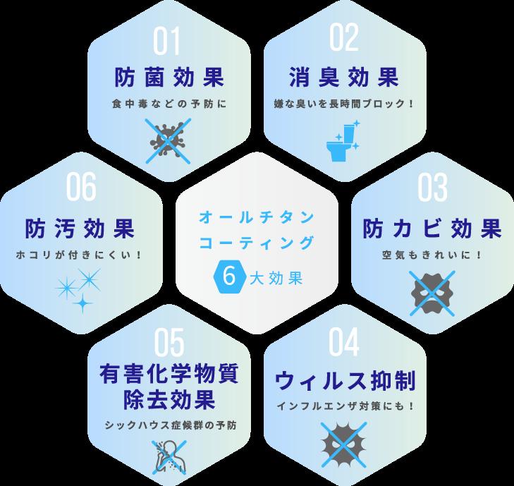 オールチタンコーティング6大効果、抗ウイルス、ウイルス抑制、消臭、防汚、防カビ、有害物質除去