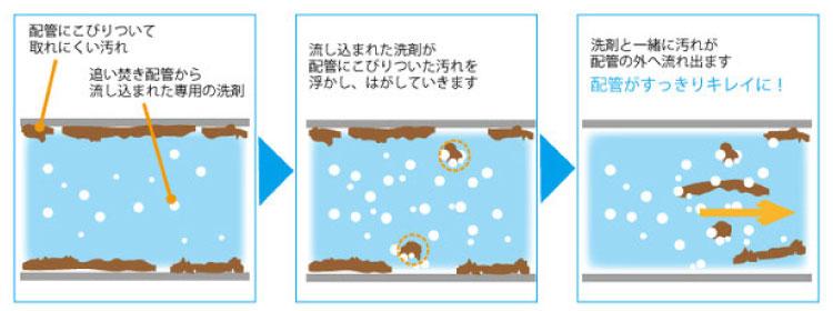 風呂釜クリーニング(浴室クリーニングGとは別メニューです)