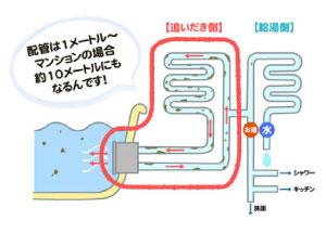 配管は1メートル~マンションの場合約10メートルにもなるんです!