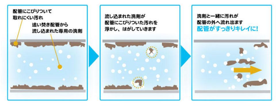 風呂釜洗浄は、プロにまかせて徹底洗浄!