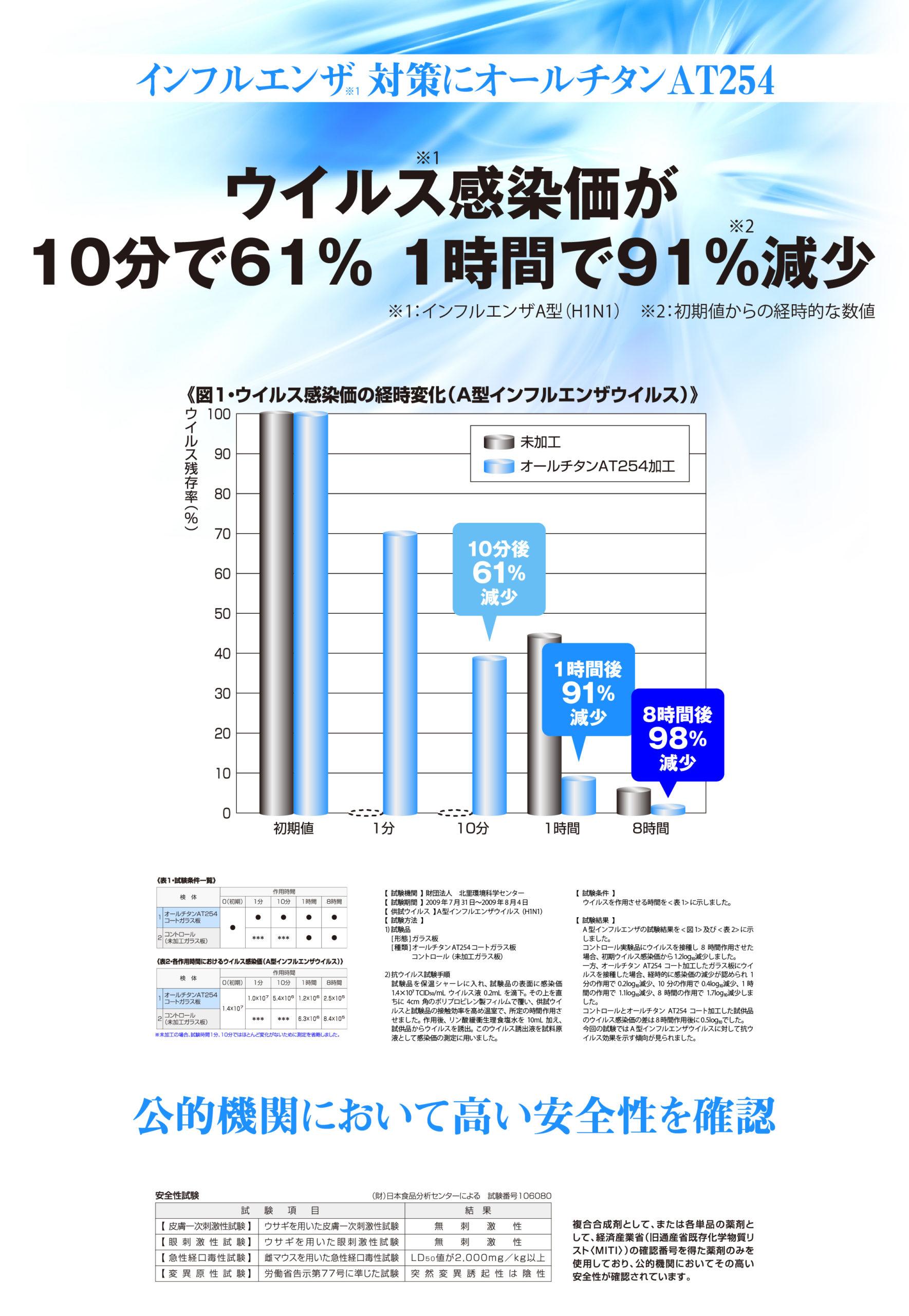 抗ウイルス、ウイルス抑制効果があるオールチタンAT254でウイルス感染価が10分で61%減少、1時間で91%減少
