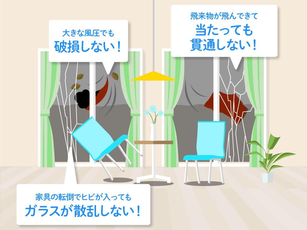 飛散防止フィルムを貼ると大きな風圧でも破損しない、飛来物が飛んできて当たっても貫通しない、家具の転倒でヒビが入ってもガラスが散乱しない効果があります